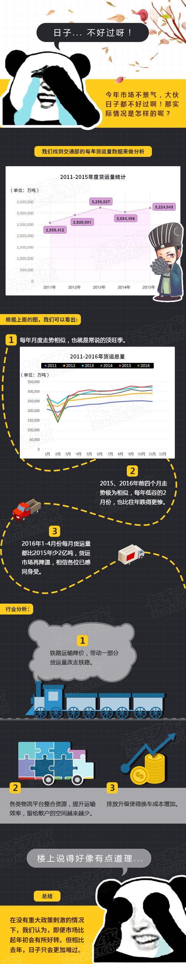 2016仍不景气 交通部货运数据已有定论